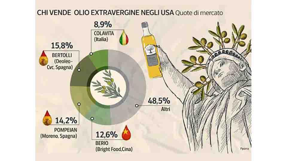 L'OLIO COLAVITA, IL PIU' AMATO DAGLI AMERICANI