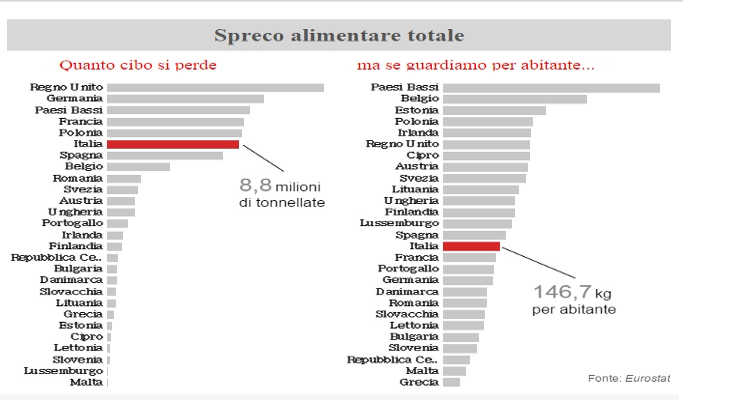 GLI ITALIANI SONO SPRECONI O PARSIMONIOSI