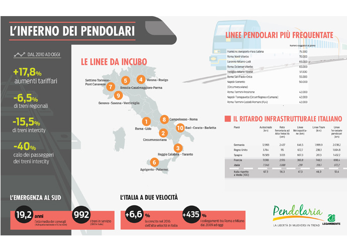 infografica pendolaria
