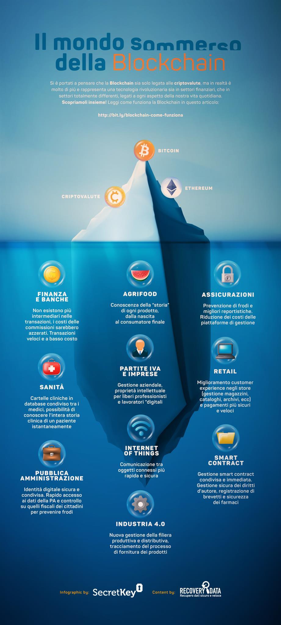 Infografica Blockchain